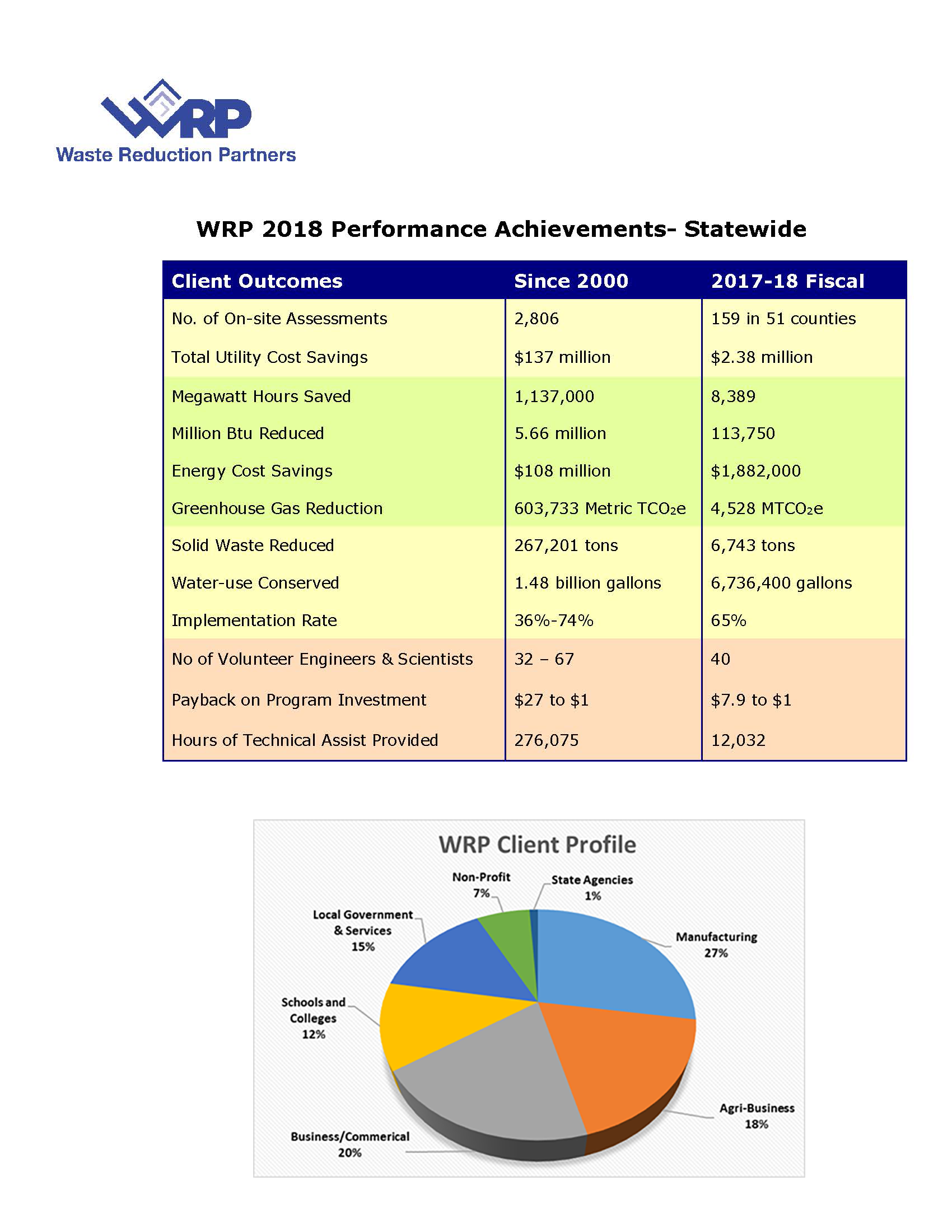 WRP statewide performance FY 2018 with pie chart 1